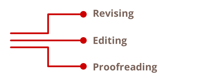 Revising. Editing. Proofreading. Image source: Canva