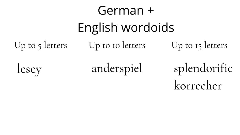 Test results German + English wordoids: up to 5 letters: lesey; up to 10 letters: anderspiel; up to 15 letters: splendorific, korrecher