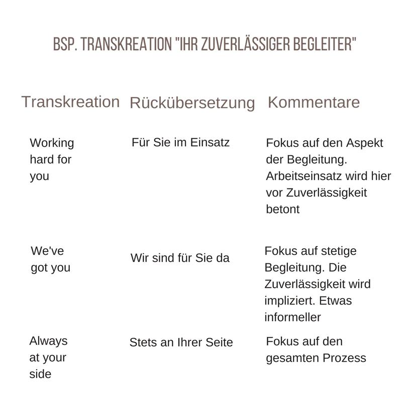 Beispiel Rückübersetzung für einen Transkreationsauftrag