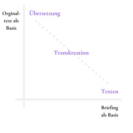 Graphik, die die Beziehung zwischen Übersetzen, Transkreation und Texten zeigt.